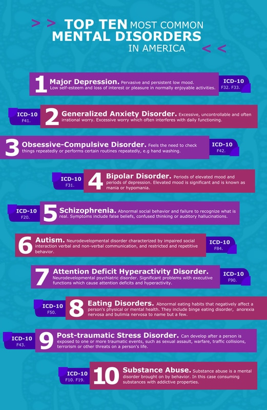 Top 10 Most Common Mental Disorders in America